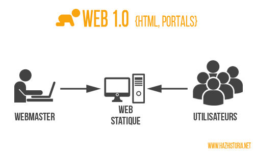 Infographie Web 1.0