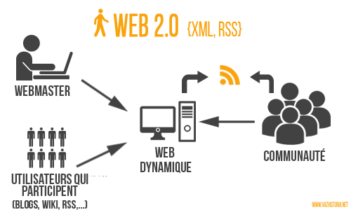 Infographie Web 2.0
