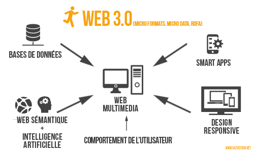 Infographie Web 3.0